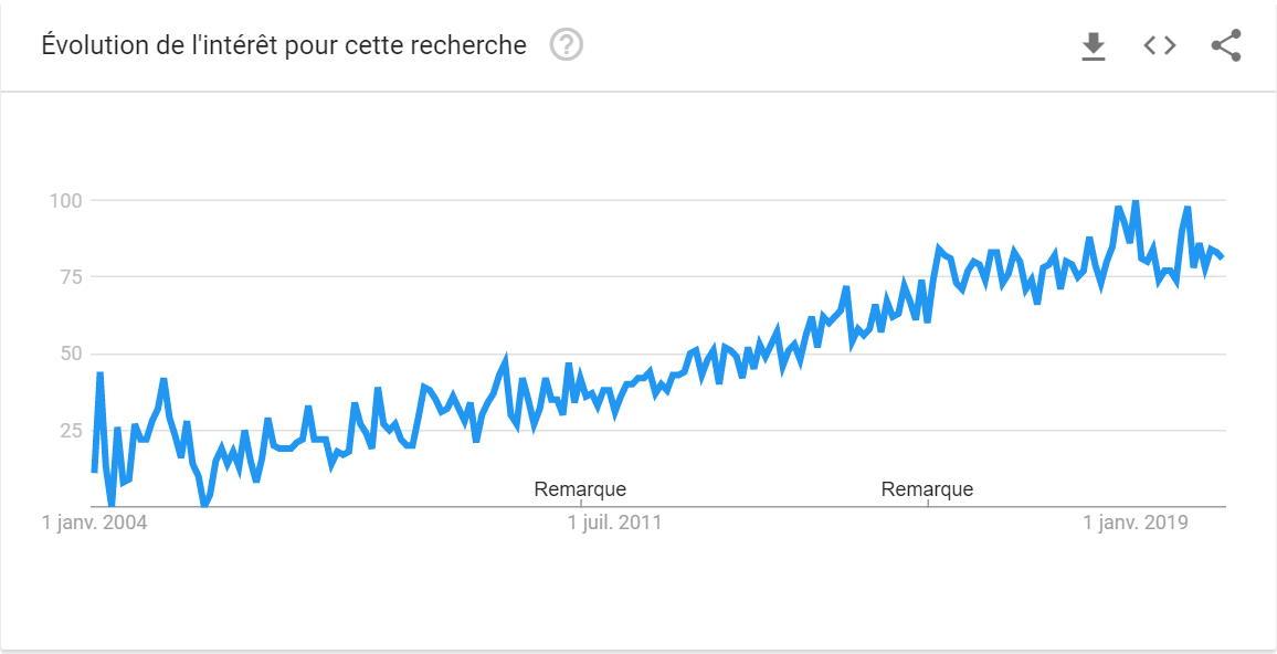 """Recherche """"sans enfant"""" sur Google"""